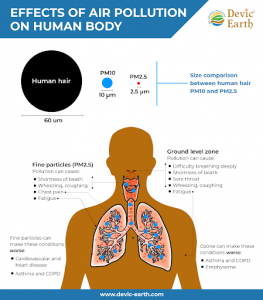 Effects of air pollution on human body